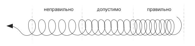Правильность исполнения упражнения пружинка на иврите