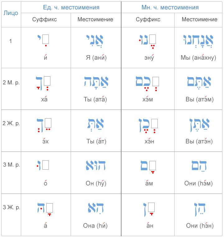 Таблица притяжательных местоименных суффиксов в иврите