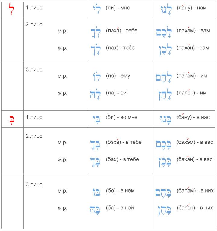 Таблица употребления местоименных суффиксов с предлогами в иврите