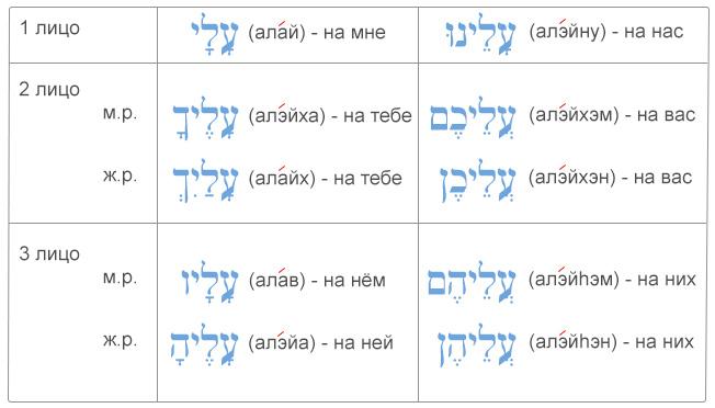 """Таблица употребление ивритского предлога """"аль"""" с местоименными суффиксами"""