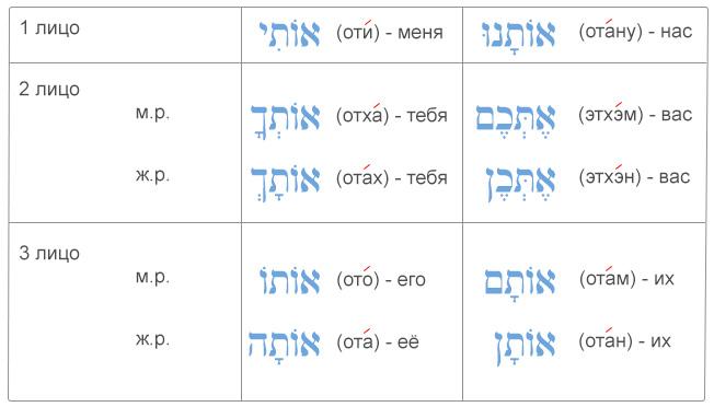 """Местоименные суффиксы в иврите с предлогом """"с"""" (эт) - 2"""
