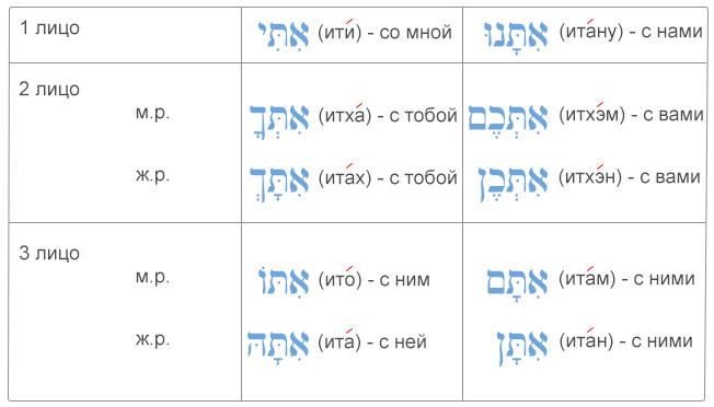"""Местоименные суффиксы в иврите с предлогом """"с"""" (эт)"""