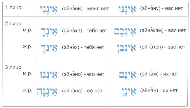 """Таблица употребление ивритского предлога """"'эйн"""" с местоименными суффиксами"""
