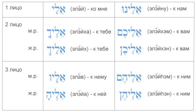"""Таблица употребление ивритского предлога """"эль"""" с местоименными суффиксами (предлог """"ко мне, к нам, к ним..."""")"""