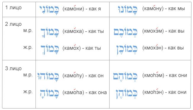 """Таблица употребление ивритского предлога """"'кэ"""" с местоименными суффиксами"""