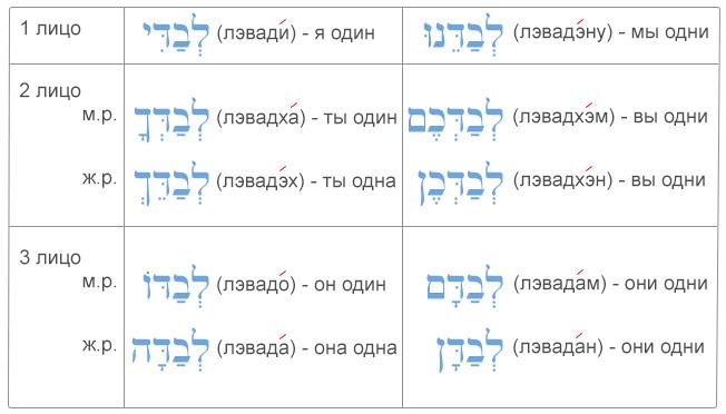 """Таблица употребление ивритского предлога """"'лэвад"""" с местоименными суффиксами"""