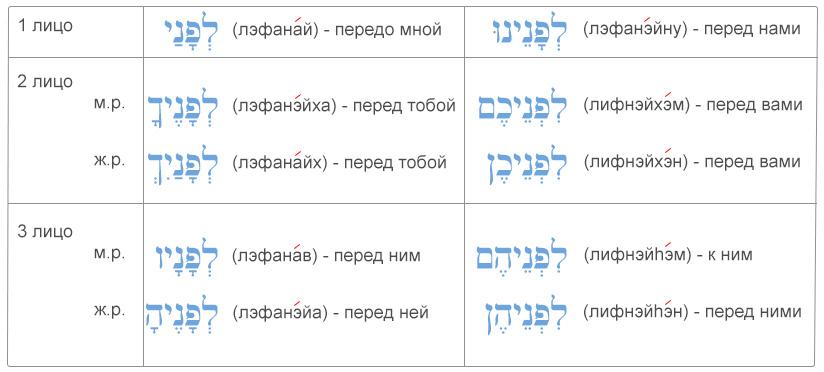 """Таблица употребление ивритского предлога """"лифнэй"""" с местоименными суффиксами (предлог """"передо мной, перед ними, перед вами..."""")"""