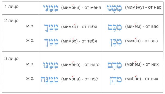 """Таблица употребление ивритского предлога """"мэ"""" с местоименными суффиксами (предлог """"от меня, от них, от вас..."""")"""
