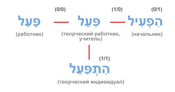 Схема процесс/результат глагольных биньянов в иврите